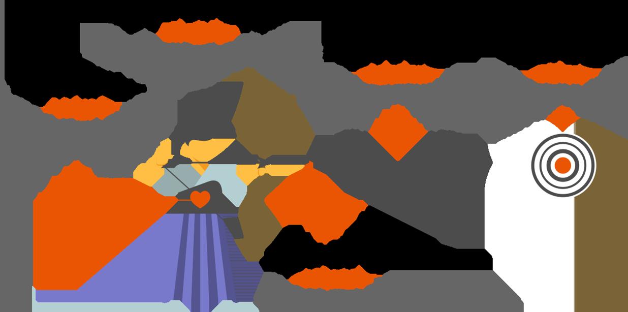 アイデンティティ、バリュー、コンセプト、ミッション、ビジョンの図